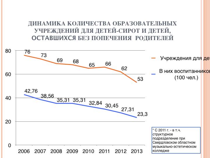 Число учреждений и детей-сирот в Свердловской области