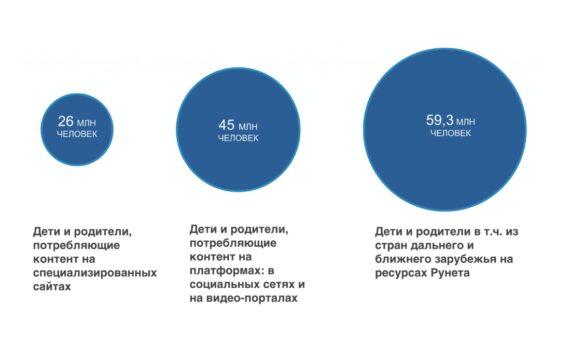 """""""Детский Рунет 2019. Отраслевой доклад"""" Института исследований интернета"""